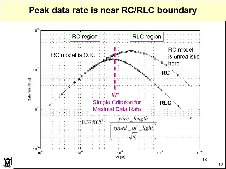Peak data rate is near RC/RLC boundary RC region RLC region RC model is
