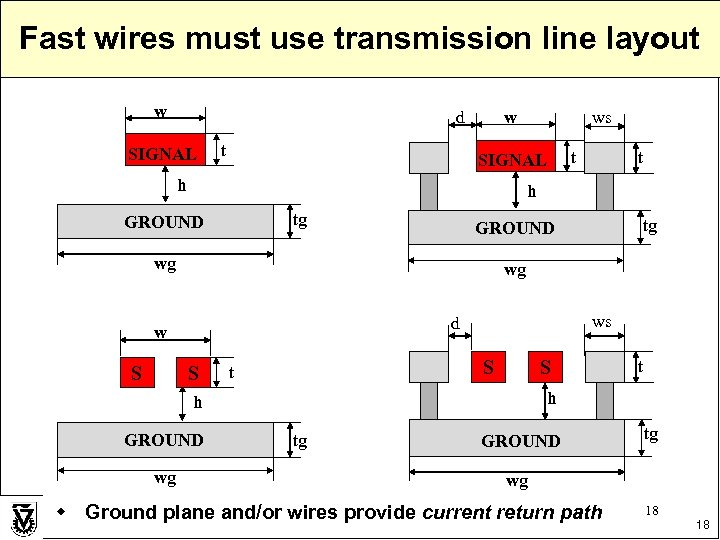 Fast wires must use transmission line layout w d SIGNAL t SIGNAL h tg