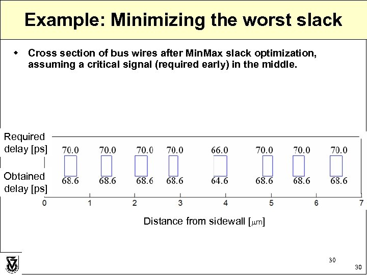 Example: Minimizing the worst slack w Cross section of bus wires after Min. Max