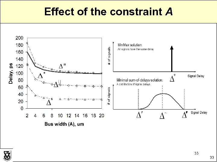 Effect of the constraint A 33 33