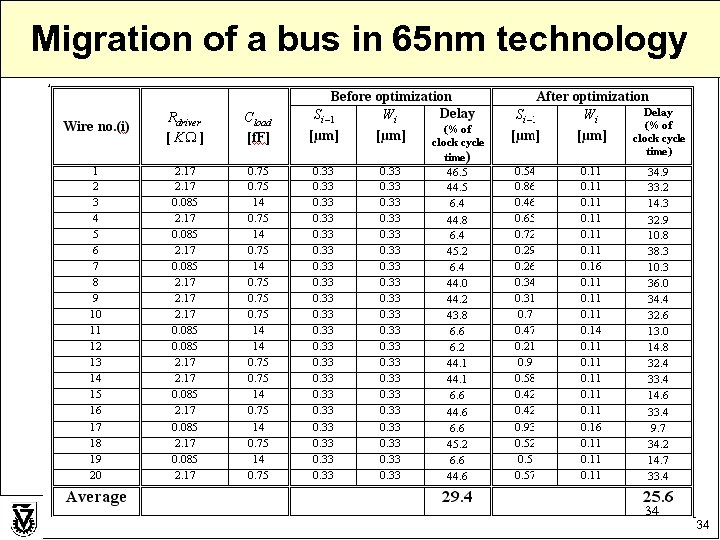 Migration of a bus in 65 nm technology 34 34