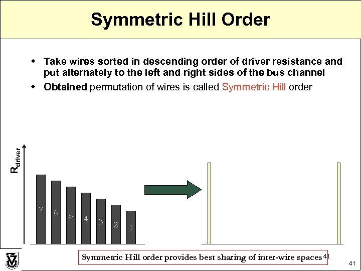 Symmetric Hill Order Rdriver w Take wires sorted in descending order of driver resistance