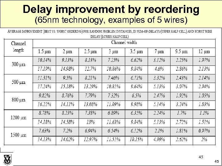 Delay improvement by reordering (65 nm technology, examples of 5 wires) 45 45