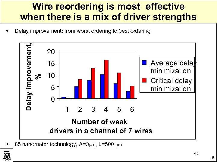 Wire reordering is most effective when there is a mix of driver strengths Delay