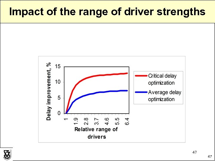 Impact of the range of driver strengths 47 47