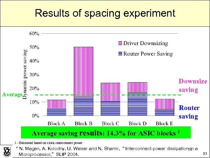 Results of spacing experiment Downsize saving Average Router saving Average saving results: 14. 3%