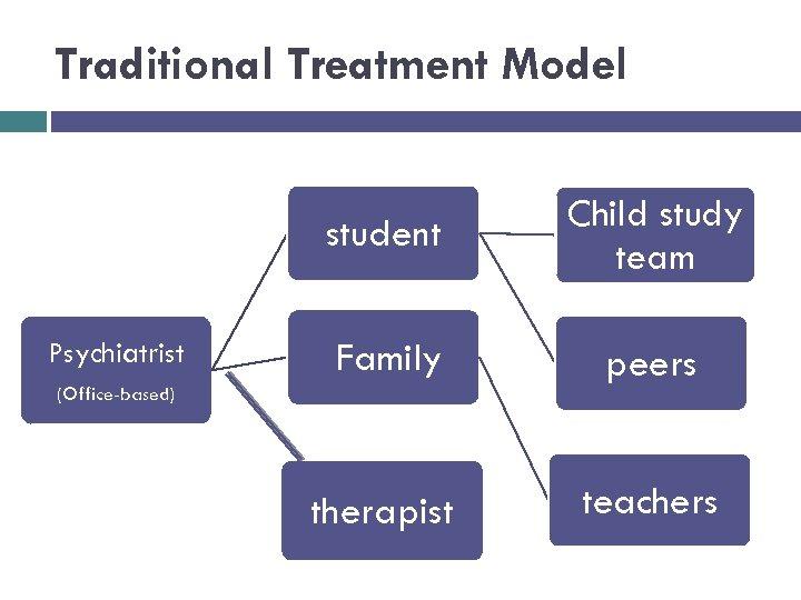 Traditional Treatment Model student Psychiatrist Child study team Family peers therapist teachers (Office-based)