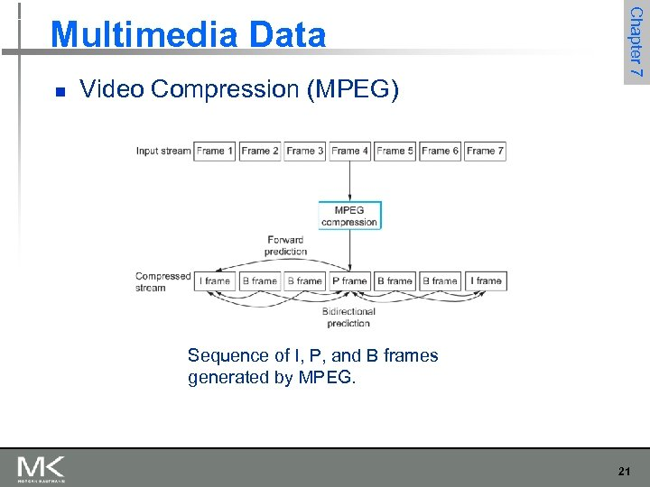n Video Compression (MPEG) Chapter 7 Multimedia Data Sequence of I, P, and B