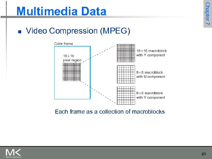 n Chapter 7 Multimedia Data Video Compression (MPEG) Each frame as a collection of