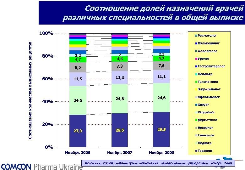 Соотношение долей назначений врачей различных специальностей в общей выписке Источник: Pr. Index «Мониторинг назначений