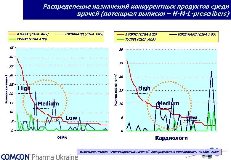 Распределение назначений конкурентных продуктов среди врачей (потенциал выписки – H-M-L-prescribers) GPs High Medium Low