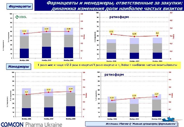 Фармацевты и менеджеры, ответственные за закупки: динамика изменения доли наиболее частых визитов ратиофарм Менеджеры
