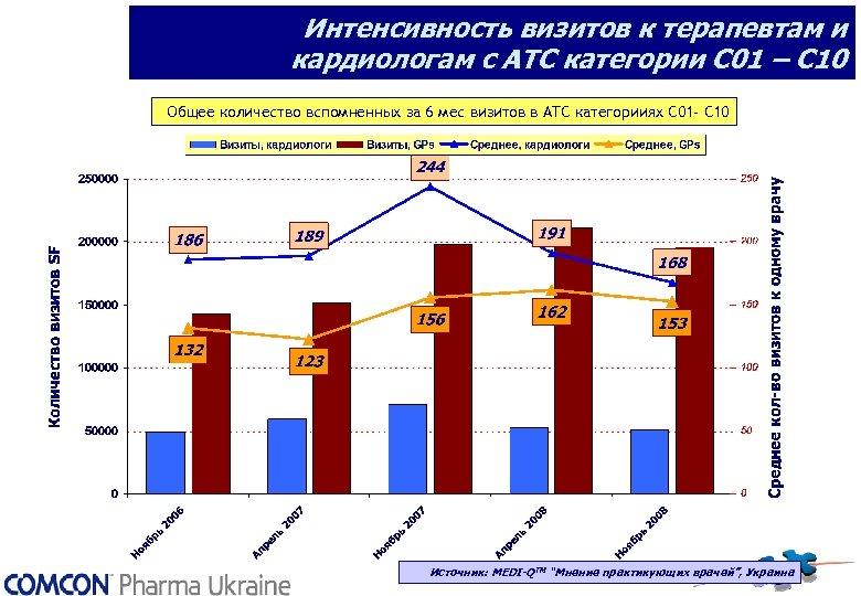 Интенсивность визитов к терапевтам и кардиологам с АТС категории С 01 – С 10