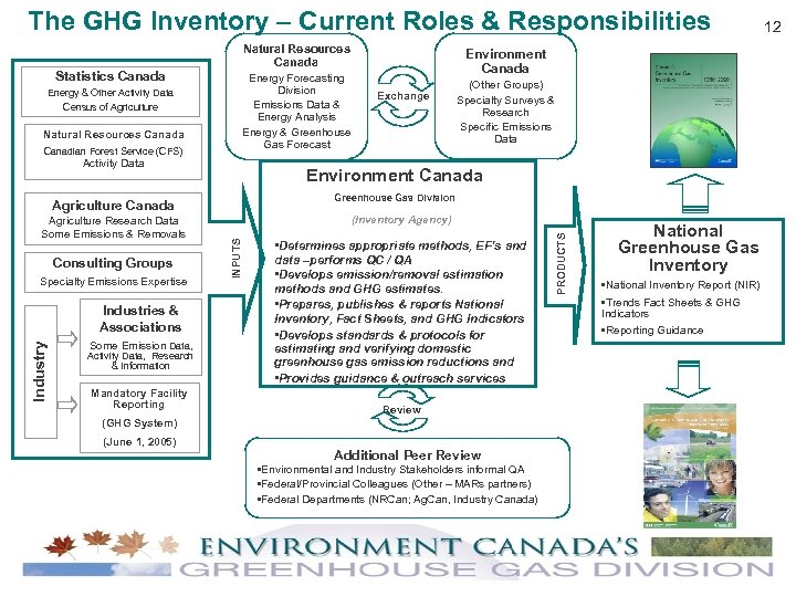 The GHG Inventory – Current Roles & Responsibilities Natural Resources Canada Canadian Forest Service
