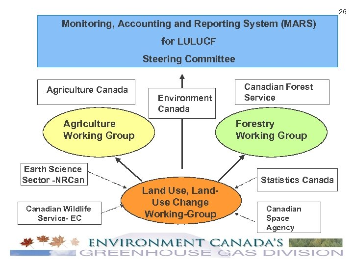26 Monitoring, Accounting and Reporting System (MARS) for LULUCF Steering Committee Agriculture Canada Environment