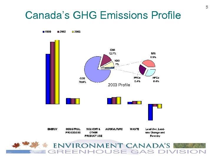 Canada's GHG Emissions Profile 2003 Profile 5