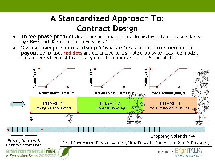 A Standardized Approach To: Contract Design • Three-phase product developed in India; refined for