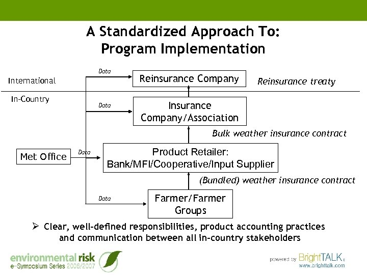 A Standardized Approach To: Program Implementation Data International In-Country Data Reinsurance Company Reinsurance treaty
