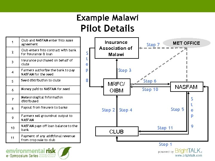 Example Malawi Pilot Details 1 Club and NASFAM enter into sales agreement 2 Club