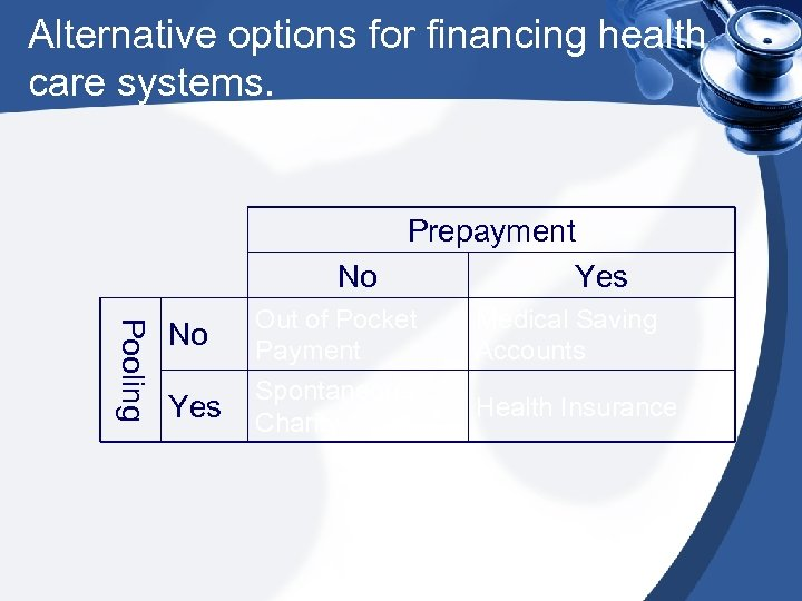 Alternative options for financing health care systems. Prepayment No Yes Pooling No Out of