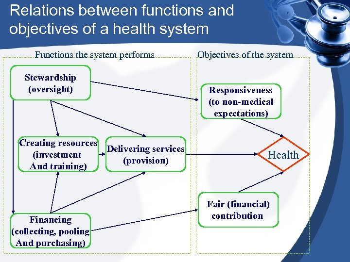 Relations between functions and objectives of a health system Functions the system performs Stewardship