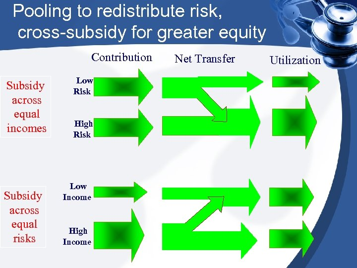Pooling to redistribute risk, cross-subsidy for greater equity Contribution Subsidy across equal incomes Subsidy