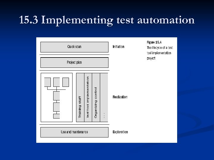 15. 3 Implementing test automation