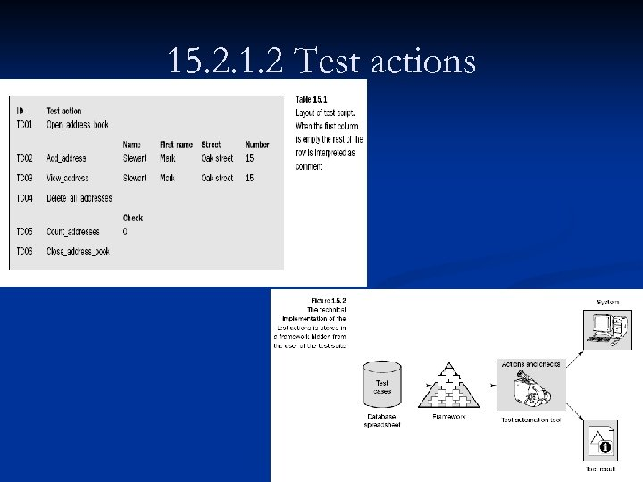 15. 2. 1. 2 Test actions