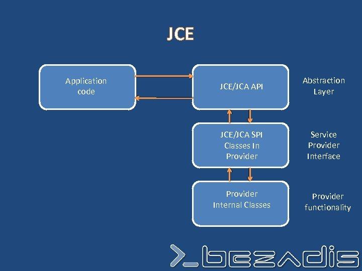 JCE Application code JCE/JCA API Abstraction Layer JCE/JCA SPI Classes In Provider Service Provider