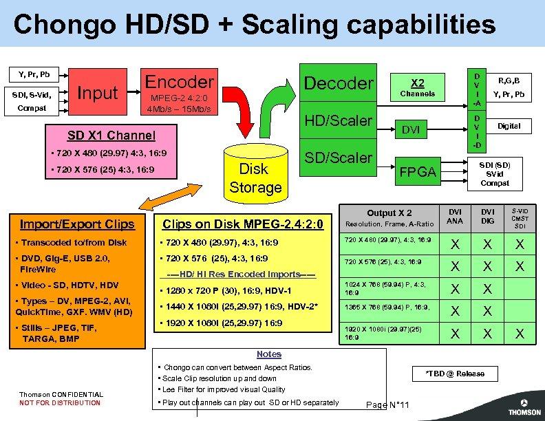 Chongo HD/SD + Scaling capabilities Y, Pr, Pb SDI, S-Vid, Input Compst Encoder Decoder