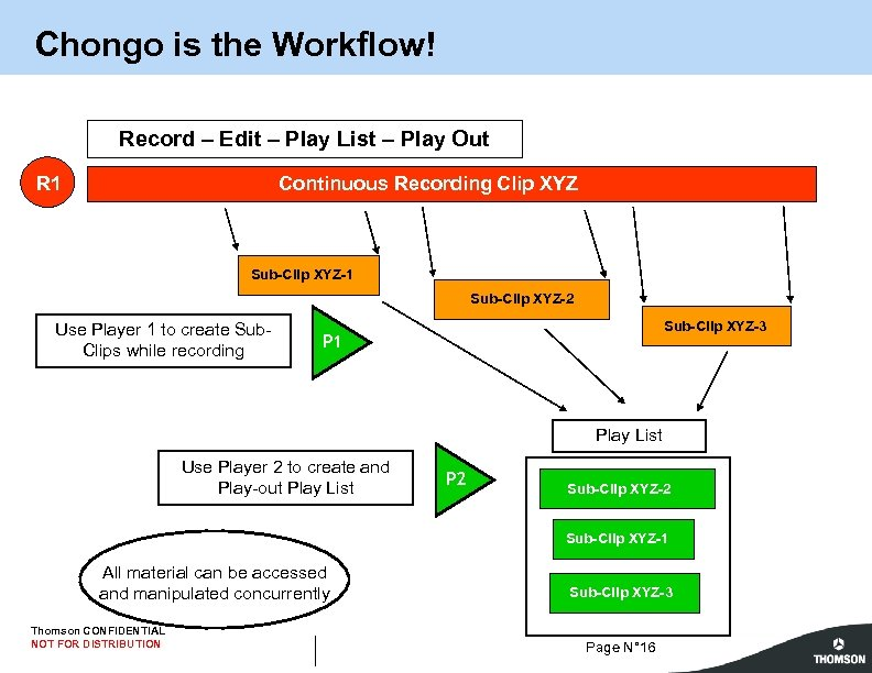 Chongo is the Workflow! Record – Edit – Play List – Play Out Continuous