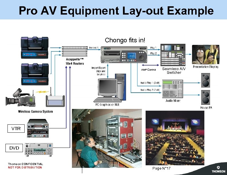 Pro AV Equipment Lay-out Example Chongo fits in! AMP Control Seamless A/V Switcher VTR