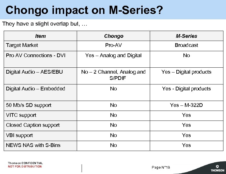 Chongo impact on M-Series? They have a slight overlap but, … Item Chongo M-Series