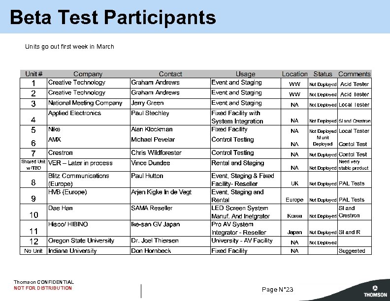 Beta Test Participants Units go out first week in March Thomson CONFIDENTIAL NOT FOR