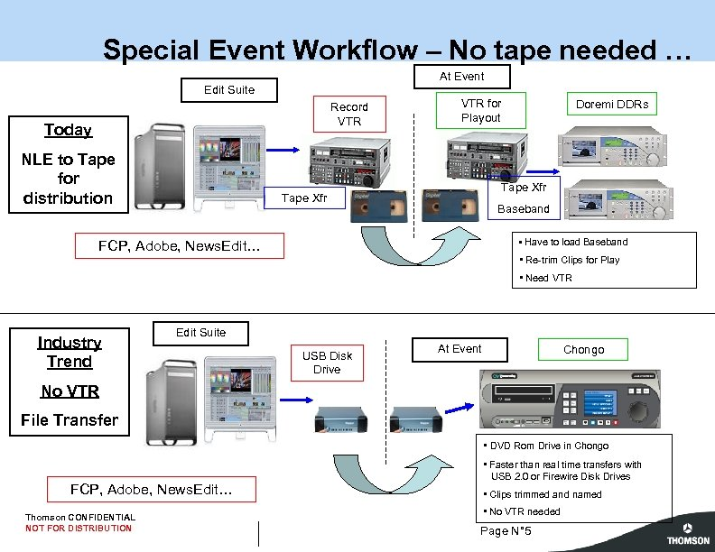 Special Event Workflow – No tape needed … At Event Edit Suite Record VTR