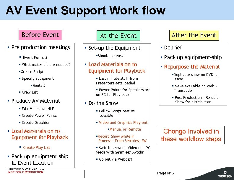 AV Event Support Work flow Before Event § Pre production meetings § Event Format?