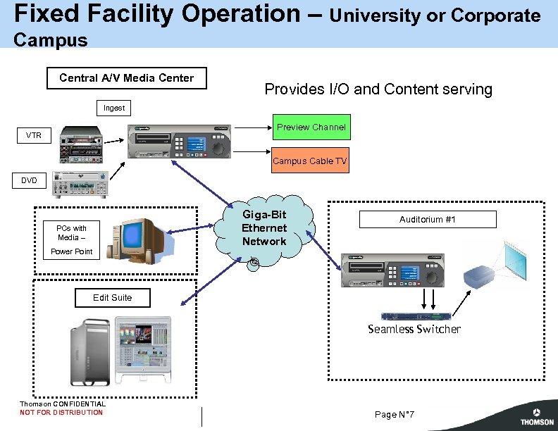 Fixed Facility Operation – University or Corporate Campus Central A/V Media Center Provides I/O