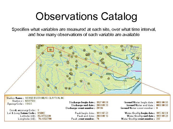Observations Catalog Specifies what variables are measured at each site, over what time interval,