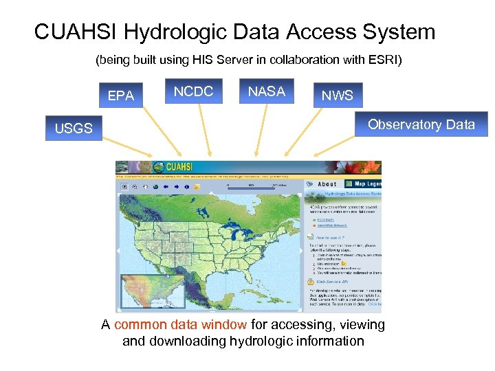 CUAHSI Hydrologic Data Access System (being built using HIS Server in collaboration with ESRI)