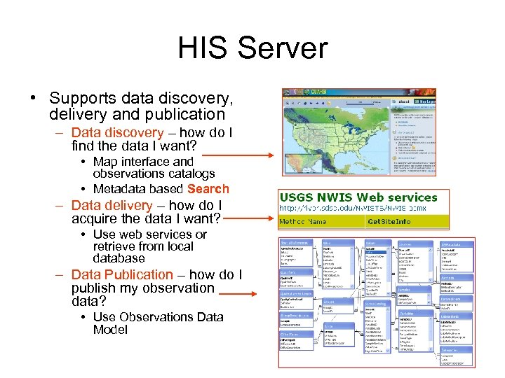 HIS Server • Supports data discovery, delivery and publication – Data discovery – how