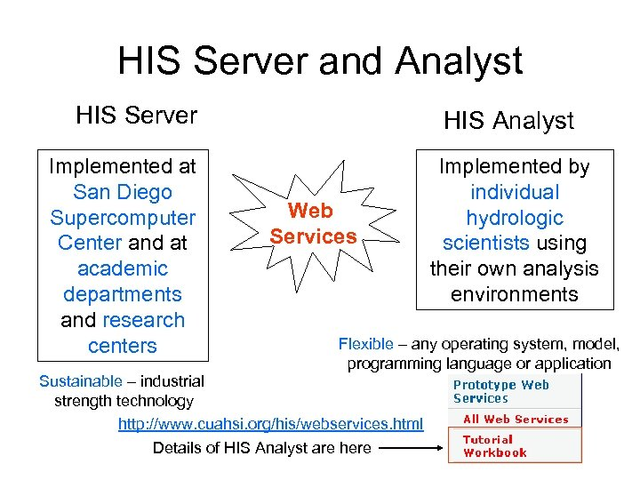 HIS Server and Analyst HIS Server Implemented at San Diego Supercomputer Center and at
