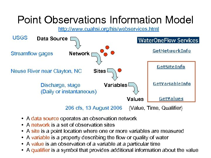 Point Observations Information Model http: //www. cuahsi. org/his/webservices. html USGS Data Source Streamflow gages