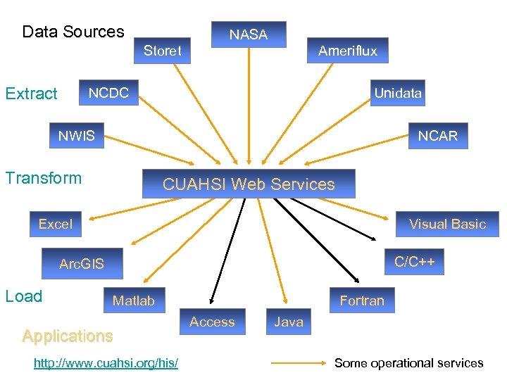 Data Sources Storet Extract NASA Ameriflux NCDC Unidata NWIS NCAR Transform CUAHSI Web Services