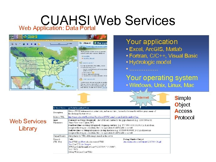 CUAHSI Web Services Web Application: Data Portal Your application • Excel, Arc. GIS, Matlab