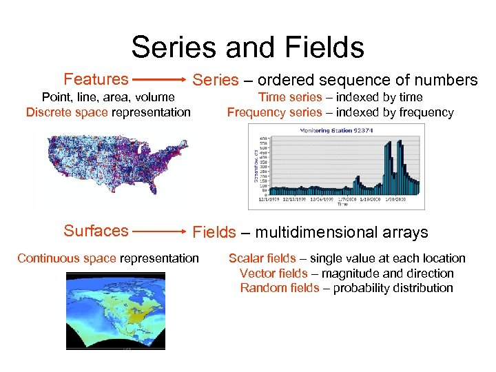 Series and Fields Features Series – ordered sequence of numbers Point, line, area, volume