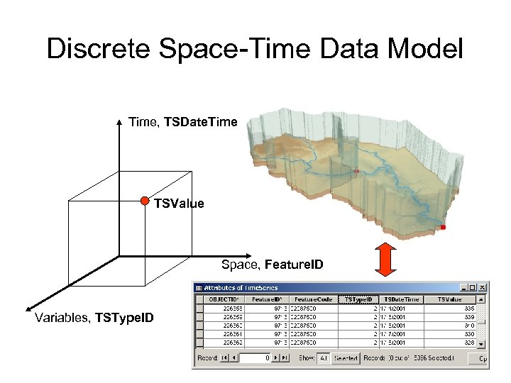 Discrete Space-Time Data Model Time, TSDate. Time TSValue Space, Feature. ID Variables, TSType. ID