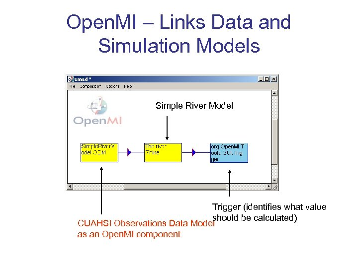 Open. MI – Links Data and Simulation Models Simple River Model Trigger (identifies what