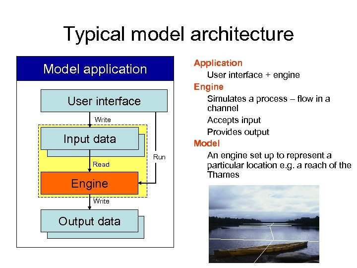 Typical model architecture Model application User interface Write Input data Read Engine Write Output