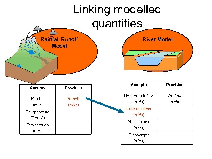 Linking modelled quantities Rainfall Runoff Model Accepts Provides Rainfall (mm) Runoff (m 3/s) Temperature