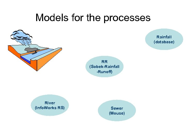 Models for the processes Rainfall (database) RR (Sobek-Rainfall -Runoff) River (Info. Works RS) Sewer